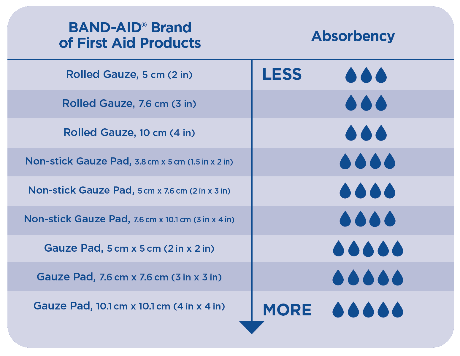 Bandaid gauze chart based on absorbency